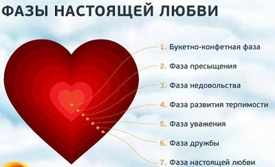 семь-стадий-любви